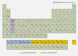 Figure 1: Periodic table of elements