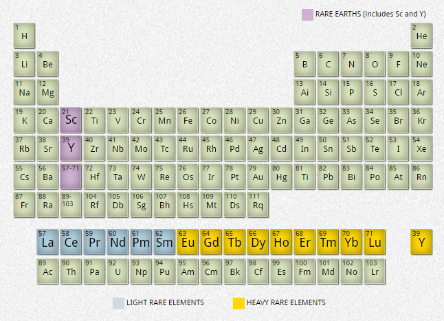What are rare earth elements rees european training network for figure 1 periodic table of elements urtaz Image collections