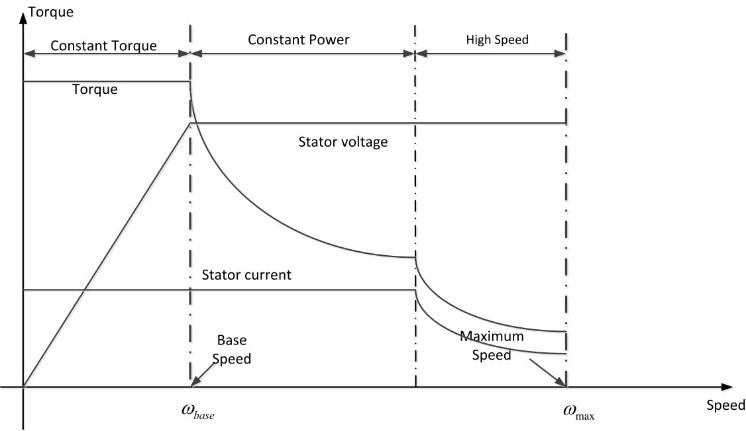Let s discuss motors in electric vehicles european for Electric motor torque curve