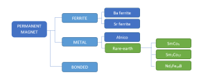 Types of PM mat