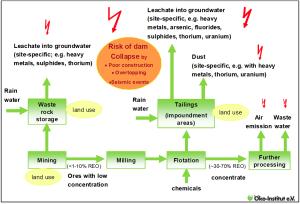 Pranshu blog risks of RE mining