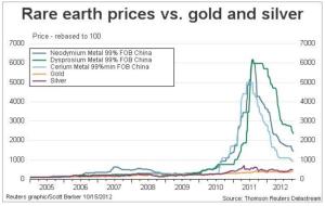 REE prices (002)