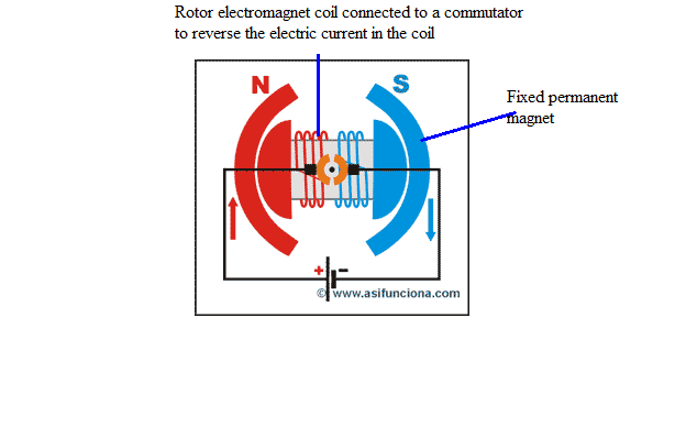 The function of permanent magnets in some industrial devices